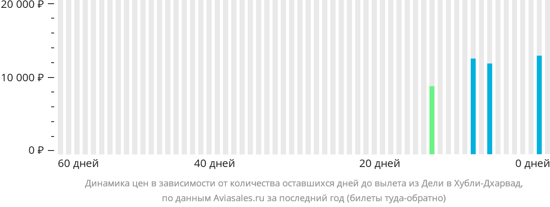 Динамика цен в зависимости от количества оставшихся дней до вылета из Дели в Хубли-Дхарвад