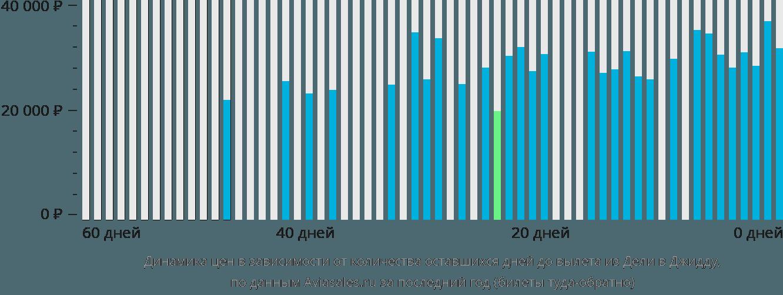 Динамика цен в зависимости от количества оставшихся дней до вылета из Дели в Джидду
