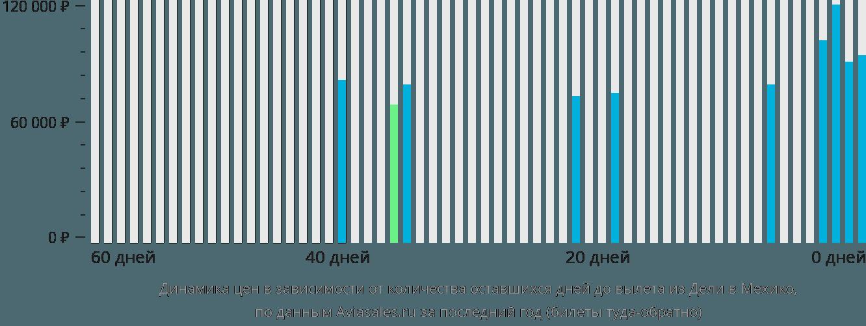 Динамика цен в зависимости от количества оставшихся дней до вылета из Дели в Мехико
