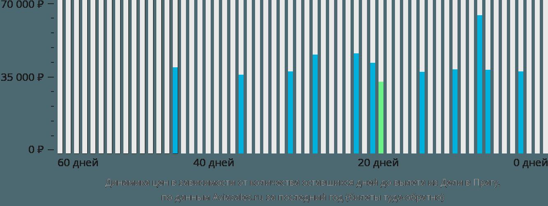 Динамика цен в зависимости от количества оставшихся дней до вылета из Дели в Прагу