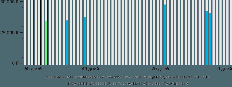 Динамика цен в зависимости от количества оставшихся дней до вылета из Дели в Ригу