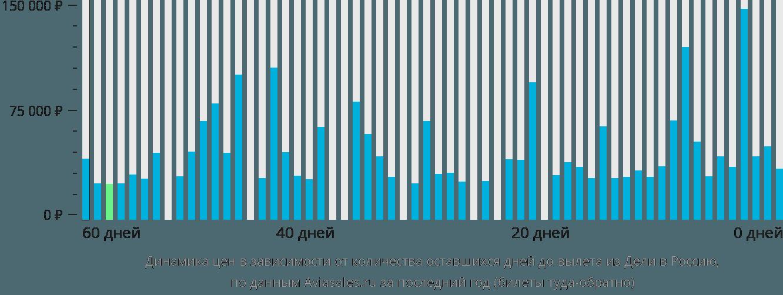 Динамика цен в зависимости от количества оставшихся дней до вылета из Дели в Россию
