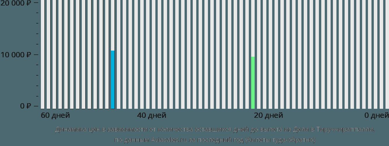 Динамика цен в зависимости от количества оставшихся дней до вылета из Дели в Тируччираппалли