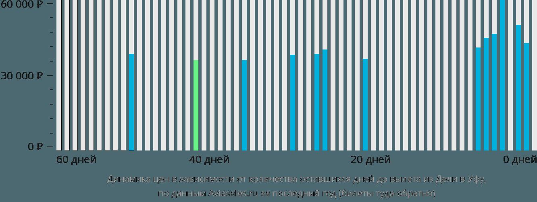 Динамика цен в зависимости от количества оставшихся дней до вылета из Дели в Уфу