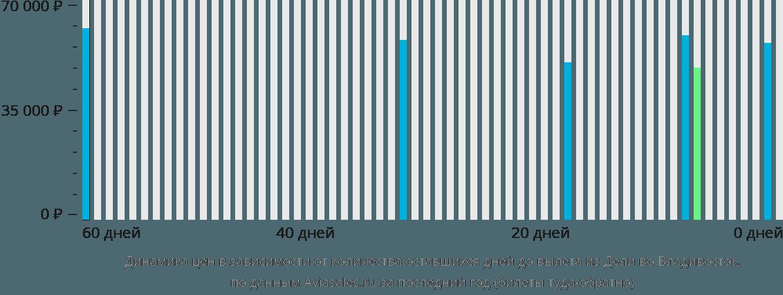 Динамика цен в зависимости от количества оставшихся дней до вылета из Дели во Владивосток