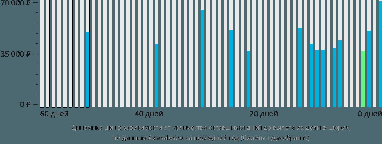 Динамика цен в зависимости от количества оставшихся дней до вылета из Дели в Цюрих