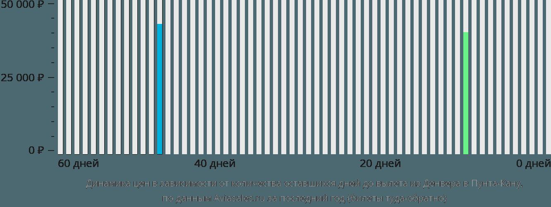 Динамика цен в зависимости от количества оставшихся дней до вылета из Денвера в Пунта-Кану