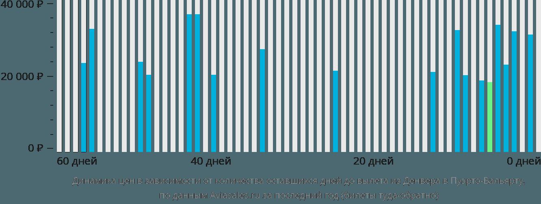 Динамика цен в зависимости от количества оставшихся дней до вылета из Денвера в Пуэрто-Вальярту