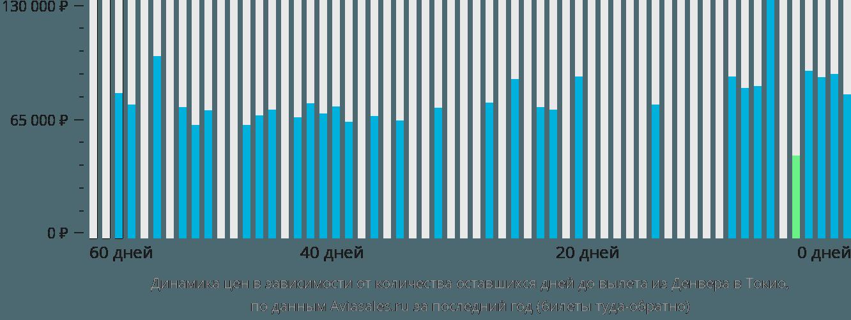 Динамика цен в зависимости от количества оставшихся дней до вылета из Денвера в Токио