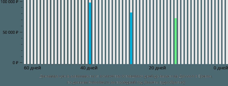 Динамика цен в зависимости от количества оставшихся дней до вылета из Далласа в Ереван