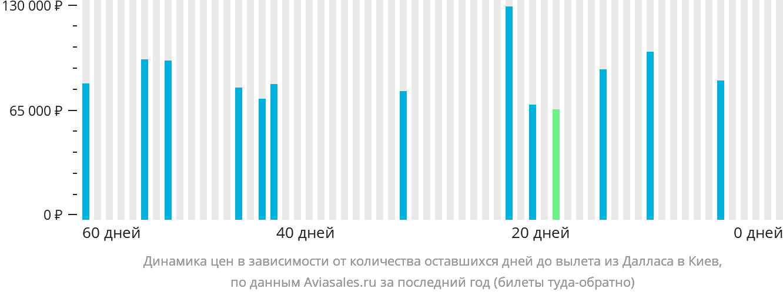 Динамика цен в зависимости от количества оставшихся дней до вылета из Далласа в Киев