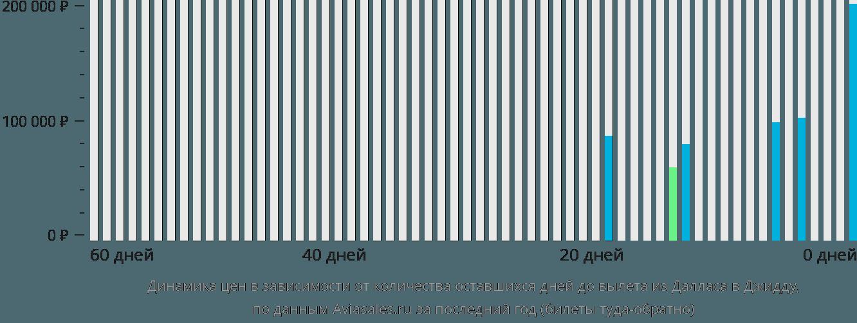 Динамика цен в зависимости от количества оставшихся дней до вылета из Далласа в Джидду