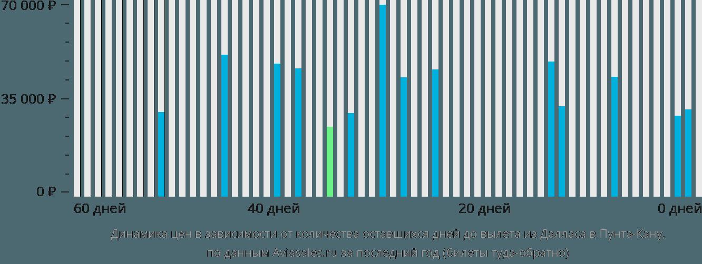 Динамика цен в зависимости от количества оставшихся дней до вылета из Далласа в Пунта-Кану