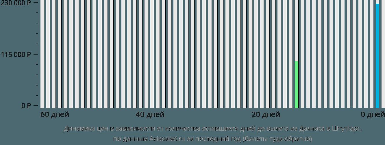 Динамика цен в зависимости от количества оставшихся дней до вылета из Далласа в Штутгарт
