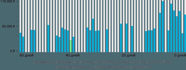 Динамика цен в зависимости от количества оставшихся дней до вылета из Далласа в Токио