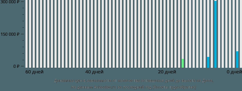 Динамика цен в зависимости от количества оставшихся дней до вылета из Дили