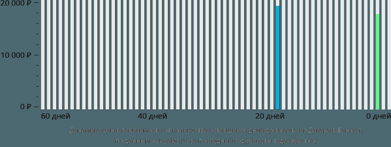 Динамика цен в зависимости от количества оставшихся дней до вылета из Дакара в Банжул