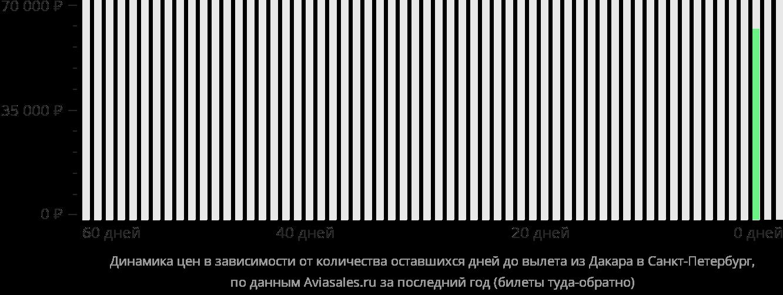 Динамика цен в зависимости от количества оставшихся дней до вылета из Дакара в Санкт-Петербург
