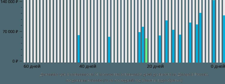 Динамика цен в зависимости от количества оставшихся дней до вылета из Дакара в Россию