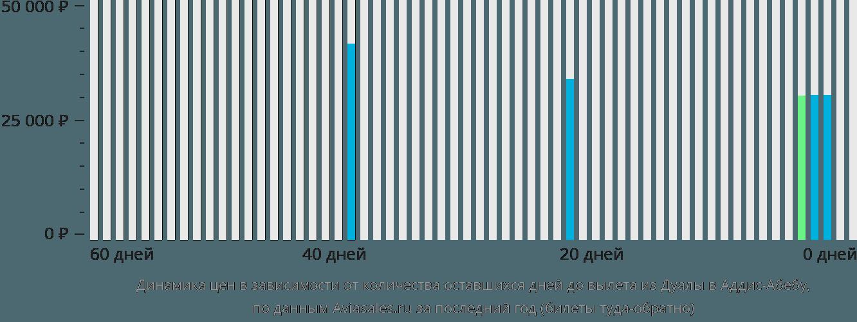 Динамика цен в зависимости от количества оставшихся дней до вылета из Дуалы в Аддис-Абебу