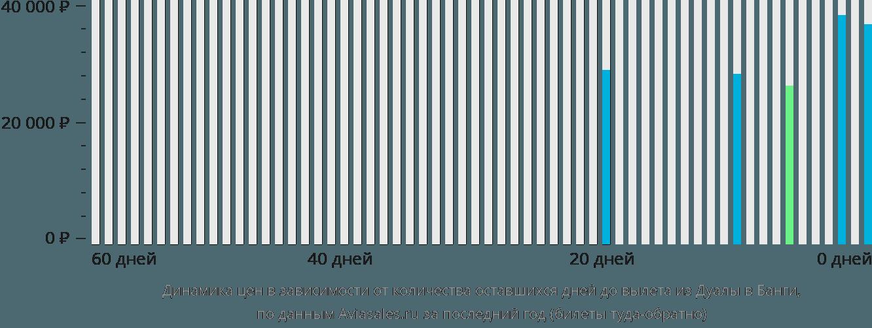 Динамика цен в зависимости от количества оставшихся дней до вылета из Дуалы в Банги