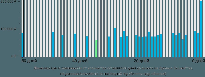 Динамика цен в зависимости от количества оставшихся дней до вылета из Дуалы в Вашингтон