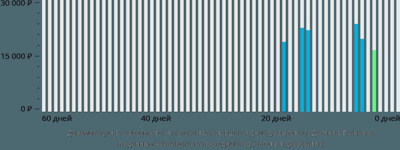 Динамика цен в зависимости от количества оставшихся дней до вылета из Даляня в Гуанчжоу