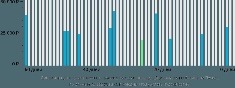 Динамика цен в зависимости от количества оставшихся дней до вылета из Даляня на Пхукет