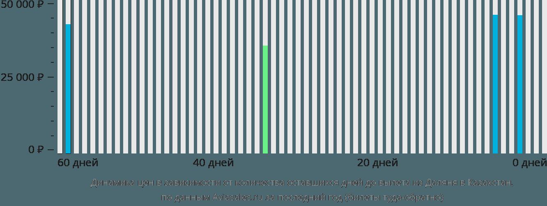 Динамика цен в зависимости от количества оставшихся дней до вылета из Даляня в Казахстан