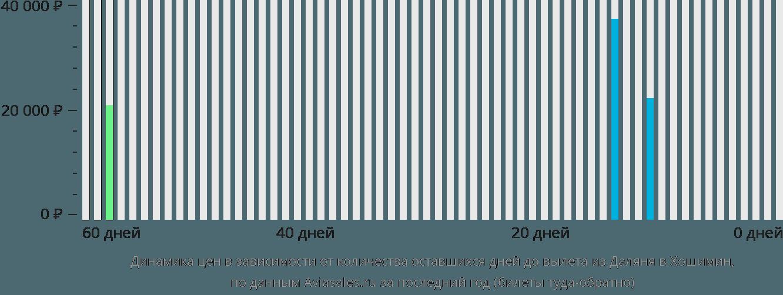 Динамика цен в зависимости от количества оставшихся дней до вылета из Даляня в Хошимин