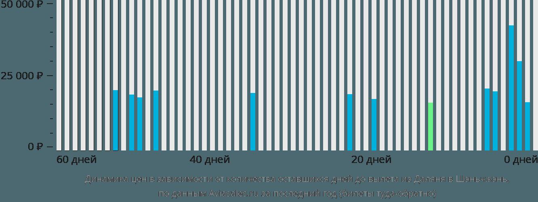 Динамика цен в зависимости от количества оставшихся дней до вылета из Даляня в Шэньчжэнь