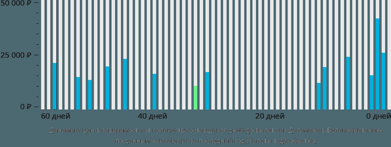 Динамика цен в зависимости от количества оставшихся дней до вылета из Даламана в Великобританию