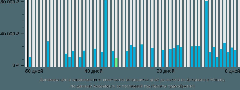 Динамика цен в зависимости от количества оставшихся дней до вылета из Даламана в Москву