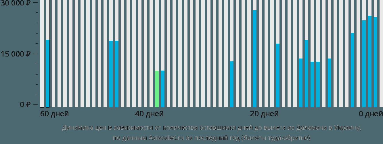 Динамика цен в зависимости от количества оставшихся дней до вылета из Даламана в Украину