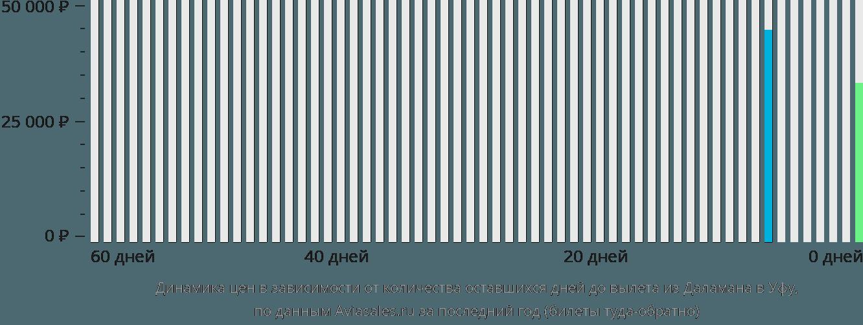 Динамика цен в зависимости от количества оставшихся дней до вылета из Даламана в Уфу