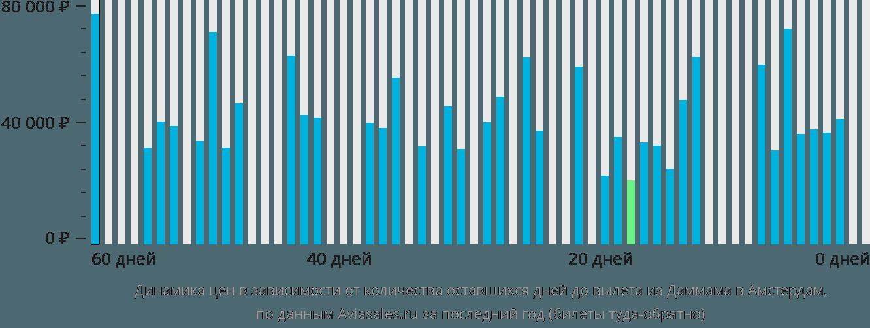 Динамика цен в зависимости от количества оставшихся дней до вылета из Даммама в Амстердам