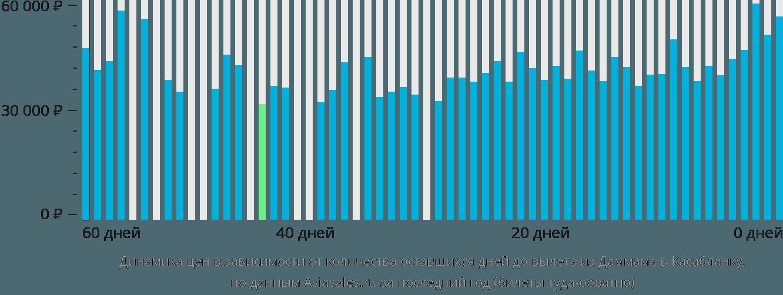 Динамика цен в зависимости от количества оставшихся дней до вылета из Даммама в Касабланку