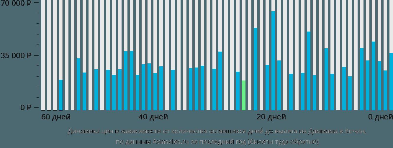 Динамика цен в зависимости от количества оставшихся дней до вылета из Даммама в Кочин