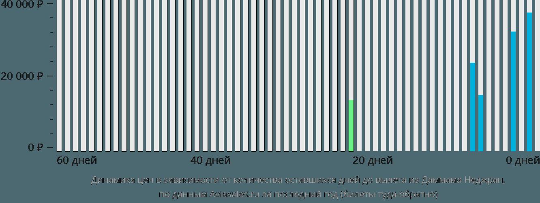Динамика цен в зависимости от количества оставшихся дней до вылета из Даммама в Наджран