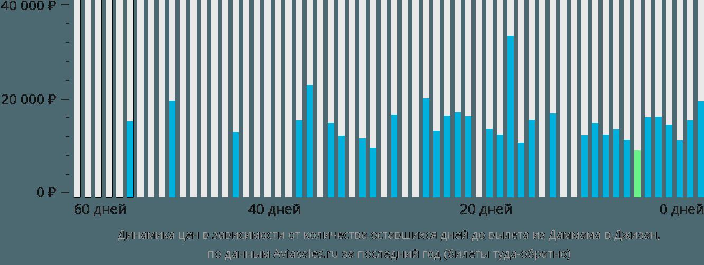 Динамика цен в зависимости от количества оставшихся дней до вылета из Даммама в Джизан