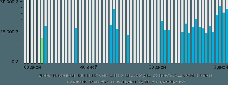 Динамика цен в зависимости от количества оставшихся дней до вылета из Даммама в Маскат