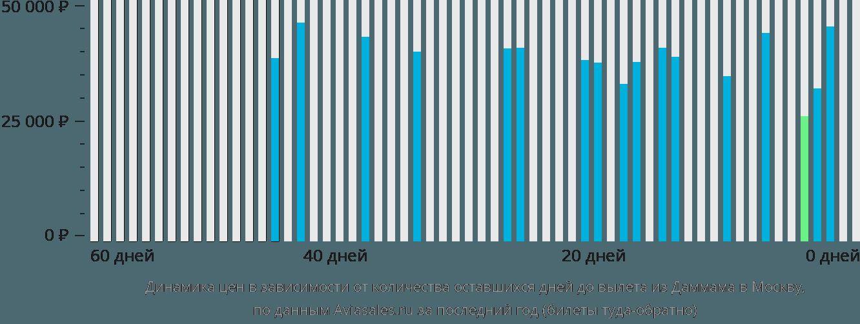 Динамика цен в зависимости от количества оставшихся дней до вылета из Даммама в Москву