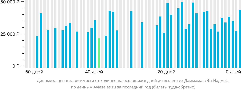 Динамика цен в зависимости от количества оставшихся дней до вылета из Даммама в Эн-Наджаф
