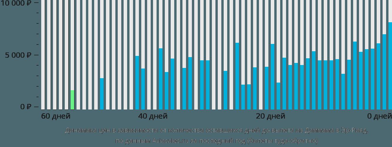 Динамика цен в зависимости от количества оставшихся дней до вылета из Даммама в Эр-Рияд