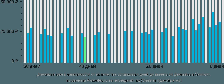 Динамика цен в зависимости от количества оставшихся дней до вылета из Даммама в Сиялкот