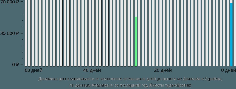 Динамика цен в зависимости от количества оставшихся дней до вылета из Даммама в Сурабаю