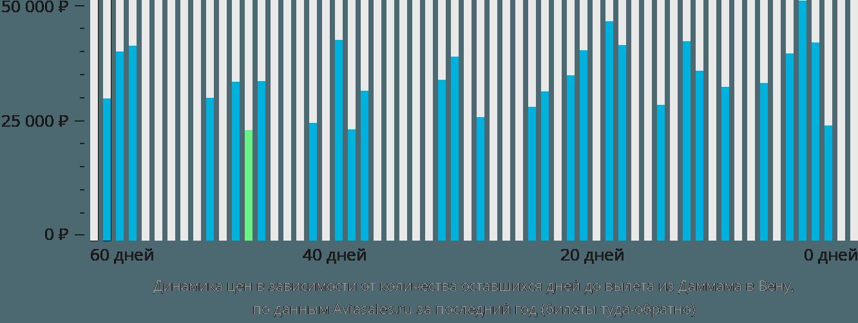 Динамика цен в зависимости от количества оставшихся дней до вылета из Даммама в Вену