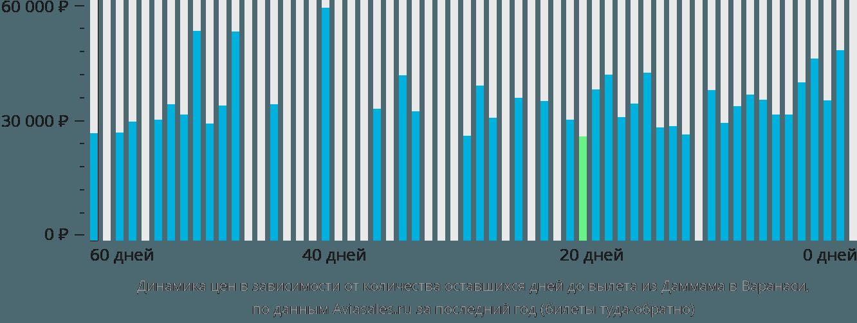 Динамика цен в зависимости от количества оставшихся дней до вылета из Даммама в Варанаси