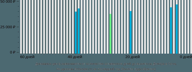 Динамика цен в зависимости от количества оставшихся дней до вылета из Днепра в Сочи