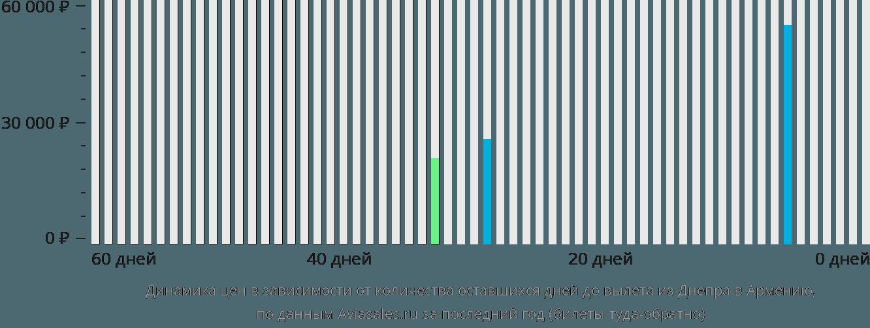 Динамика цен в зависимости от количества оставшихся дней до вылета из Днепра в Армению